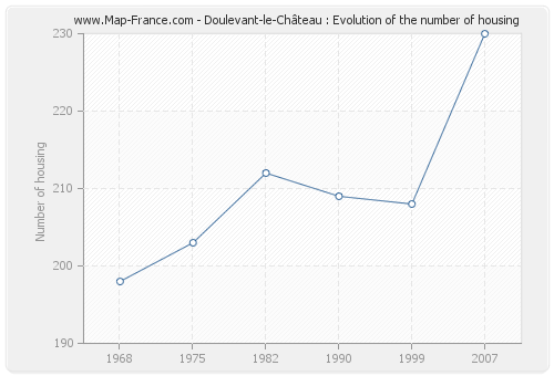 Doulevant-le-Château : Evolution of the number of housing