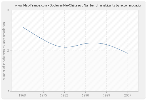 Doulevant-le-Château : Number of inhabitants by accommodation