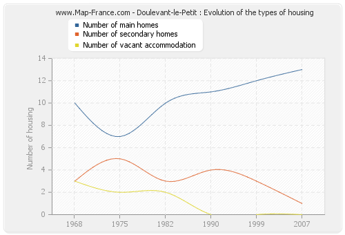 Doulevant-le-Petit : Evolution of the types of housing