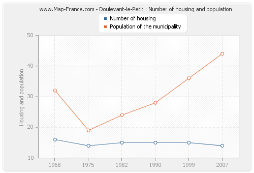 Doulevant-le-Petit : Number of housing and population