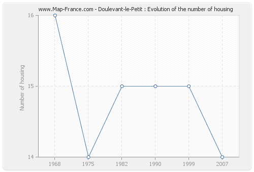 Doulevant-le-Petit : Evolution of the number of housing
