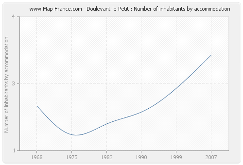 Doulevant-le-Petit : Number of inhabitants by accommodation