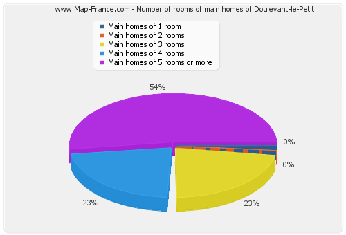 Number of rooms of main homes of Doulevant-le-Petit