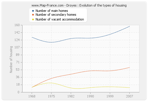 Droyes : Evolution of the types of housing