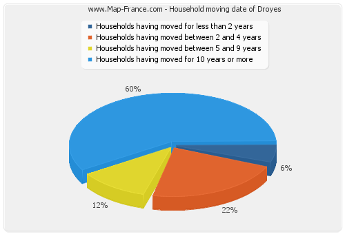 Household moving date of Droyes