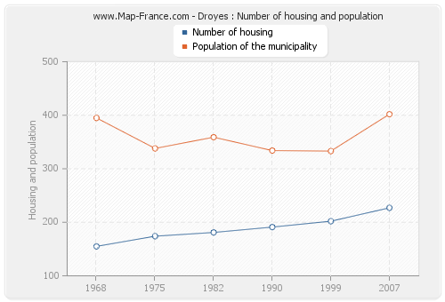 Droyes : Number of housing and population