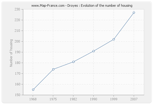 Droyes : Evolution of the number of housing