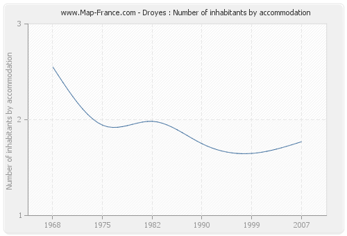 Droyes : Number of inhabitants by accommodation