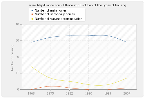 Effincourt : Evolution of the types of housing