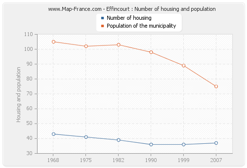 Effincourt : Number of housing and population