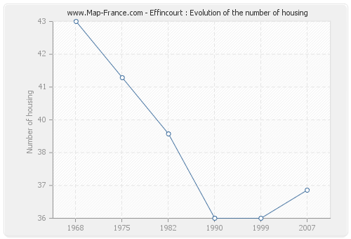 Effincourt : Evolution of the number of housing
