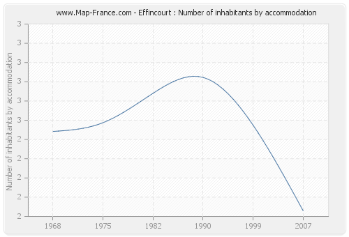 Effincourt : Number of inhabitants by accommodation