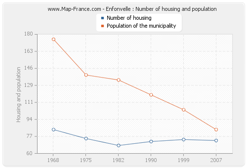 Enfonvelle : Number of housing and population