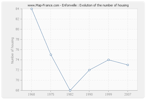 Enfonvelle : Evolution of the number of housing