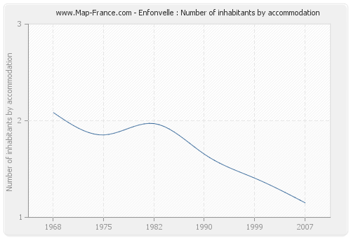 Enfonvelle : Number of inhabitants by accommodation