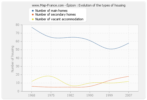 Épizon : Evolution of the types of housing