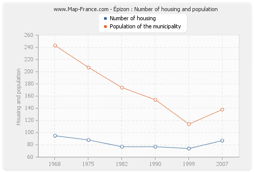 Épizon : Number of housing and population