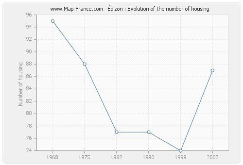 Épizon : Evolution of the number of housing