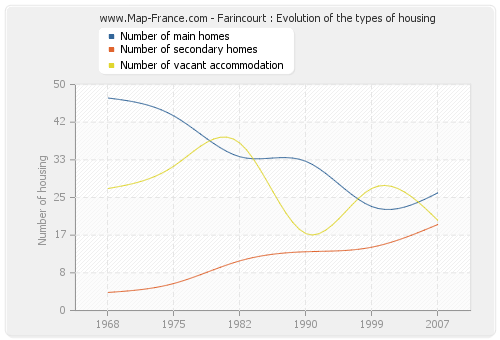 Farincourt : Evolution of the types of housing