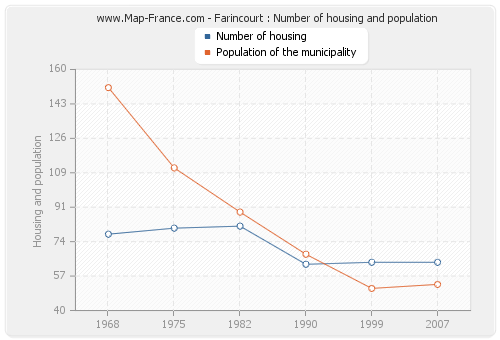 Farincourt : Number of housing and population