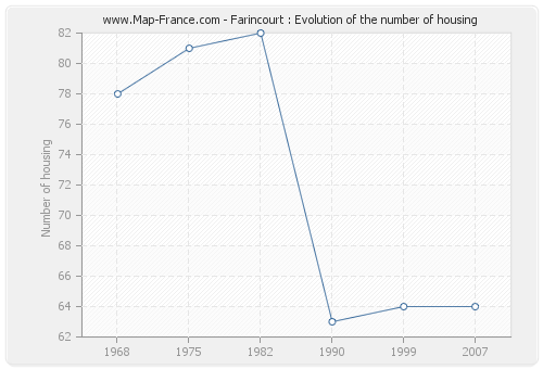 Farincourt : Evolution of the number of housing