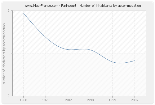 Farincourt : Number of inhabitants by accommodation