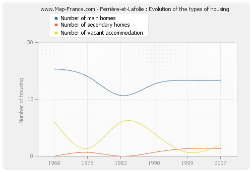 Ferrière-et-Lafolie : Evolution of the types of housing