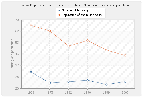 Ferrière-et-Lafolie : Number of housing and population