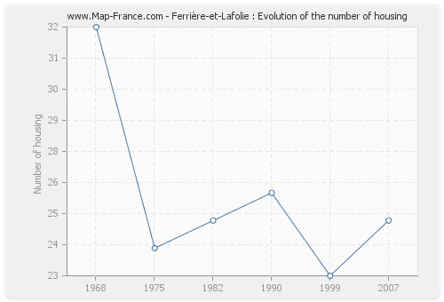 Ferrière-et-Lafolie : Evolution of the number of housing