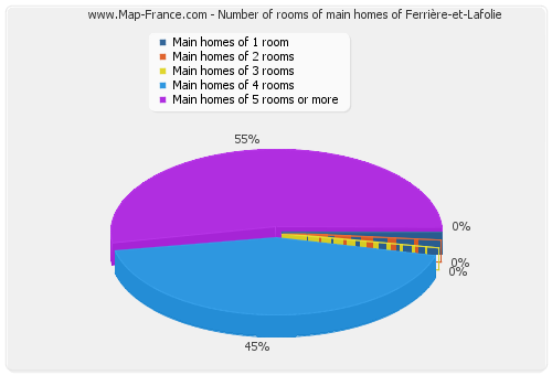 Number of rooms of main homes of Ferrière-et-Lafolie