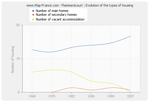 Flammerécourt : Evolution of the types of housing