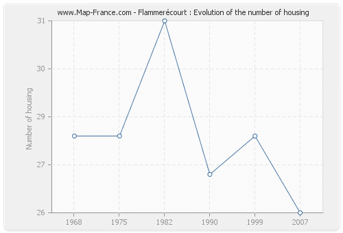 Flammerécourt : Evolution of the number of housing