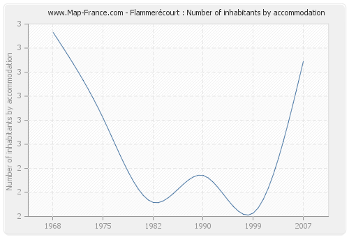 Flammerécourt : Number of inhabitants by accommodation