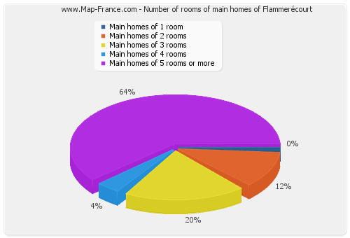Number of rooms of main homes of Flammerécourt