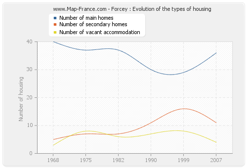 Forcey : Evolution of the types of housing