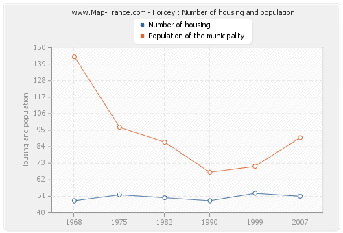 Forcey : Number of housing and population