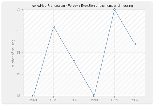 Forcey : Evolution of the number of housing
