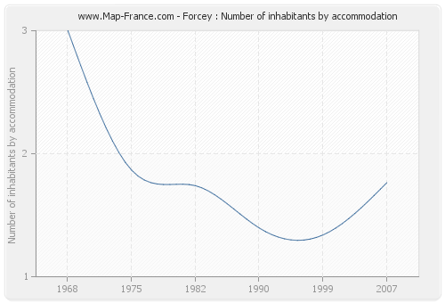 Forcey : Number of inhabitants by accommodation