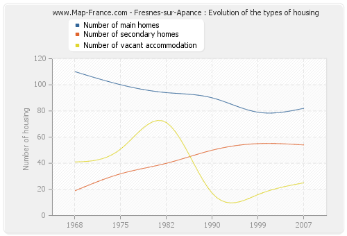 Fresnes-sur-Apance : Evolution of the types of housing