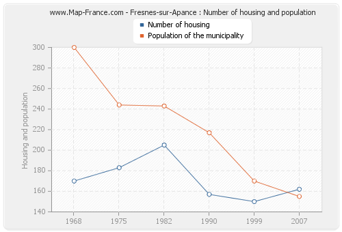 Fresnes-sur-Apance : Number of housing and population