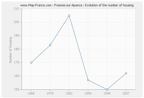 Fresnes-sur-Apance : Evolution of the number of housing