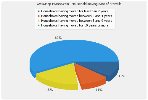 Household moving date of Fronville