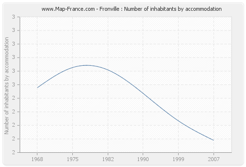 Fronville : Number of inhabitants by accommodation