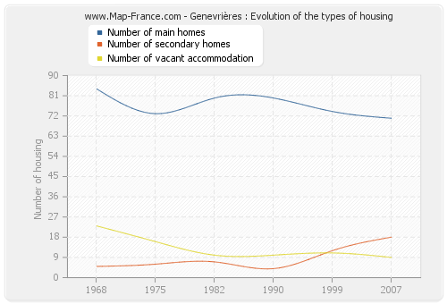 Genevrières : Evolution of the types of housing
