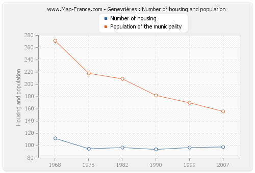Genevrières : Number of housing and population