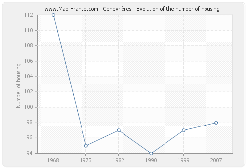Genevrières : Evolution of the number of housing