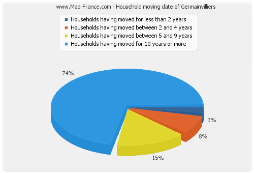 Household moving date of Germainvilliers