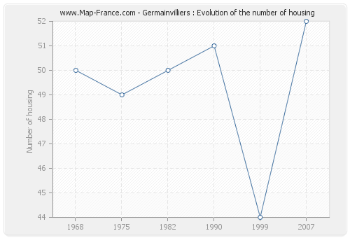 Germainvilliers : Evolution of the number of housing