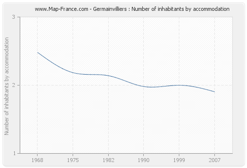 Germainvilliers : Number of inhabitants by accommodation