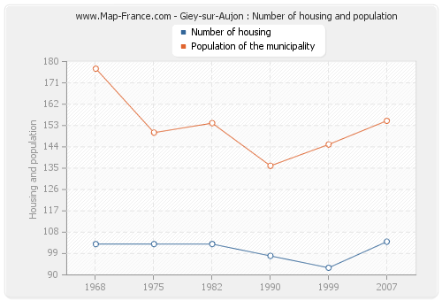 Giey-sur-Aujon : Number of housing and population